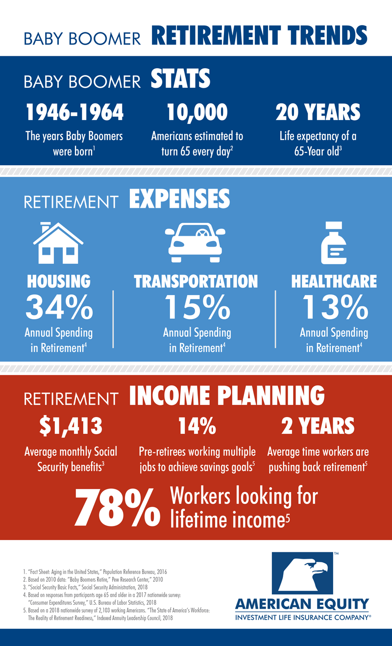 Baby Boomer Retirement Trends: Retirement Income INFOGRAPHIC