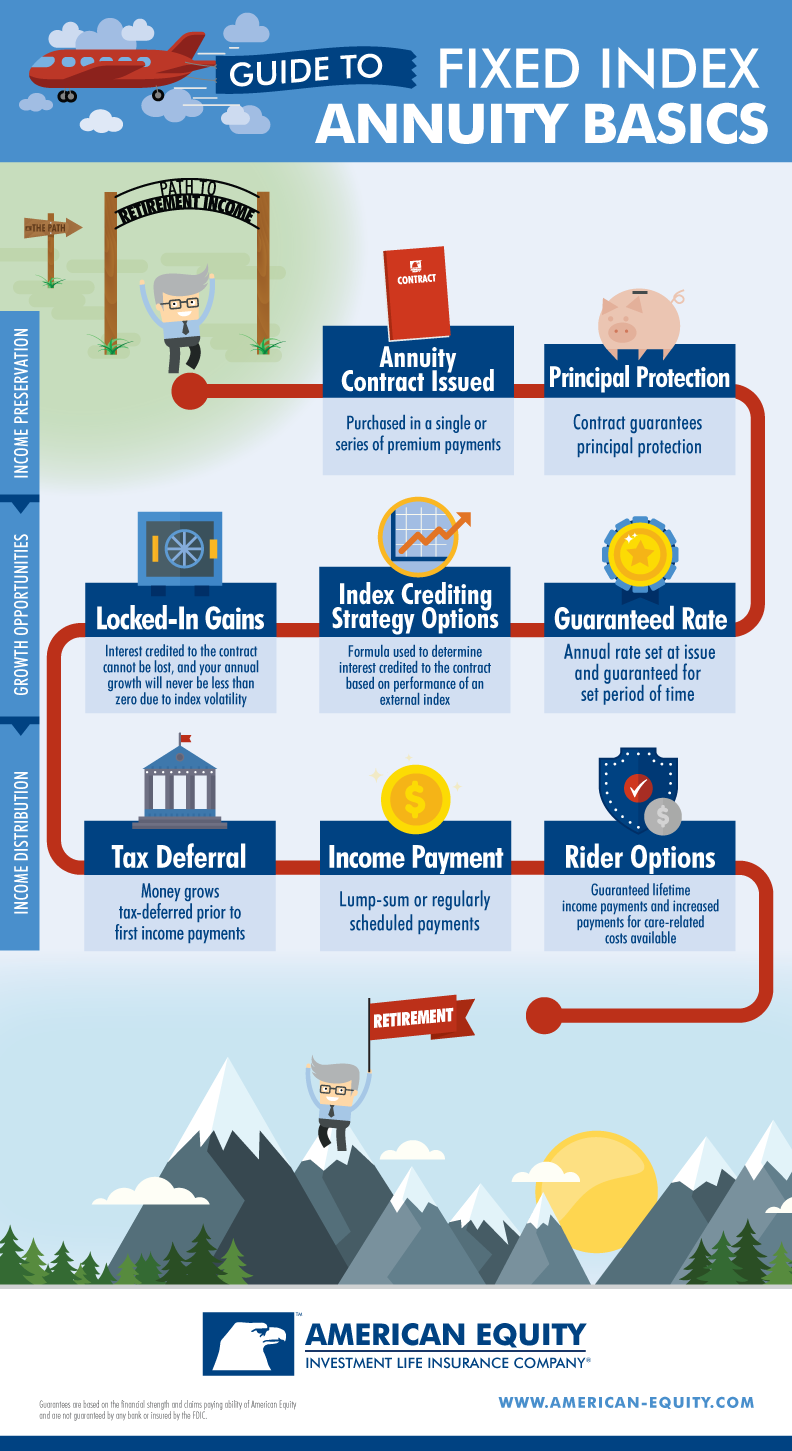 Guide to Fixed Index Annuity Basics Infographic