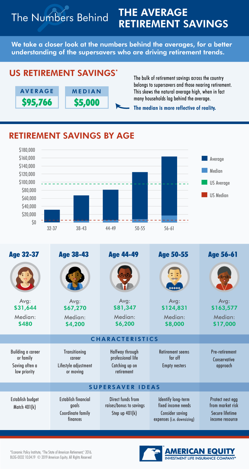 Average and Median Retirement Savings Infographic